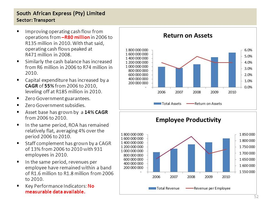  Improving operating cash flow from operations from –R80 million in 2006 to R135 million in 2010.