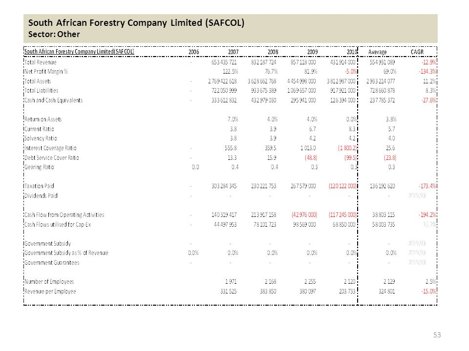 South African Forestry Company Limited (SAFCOL) Sector: Other 53