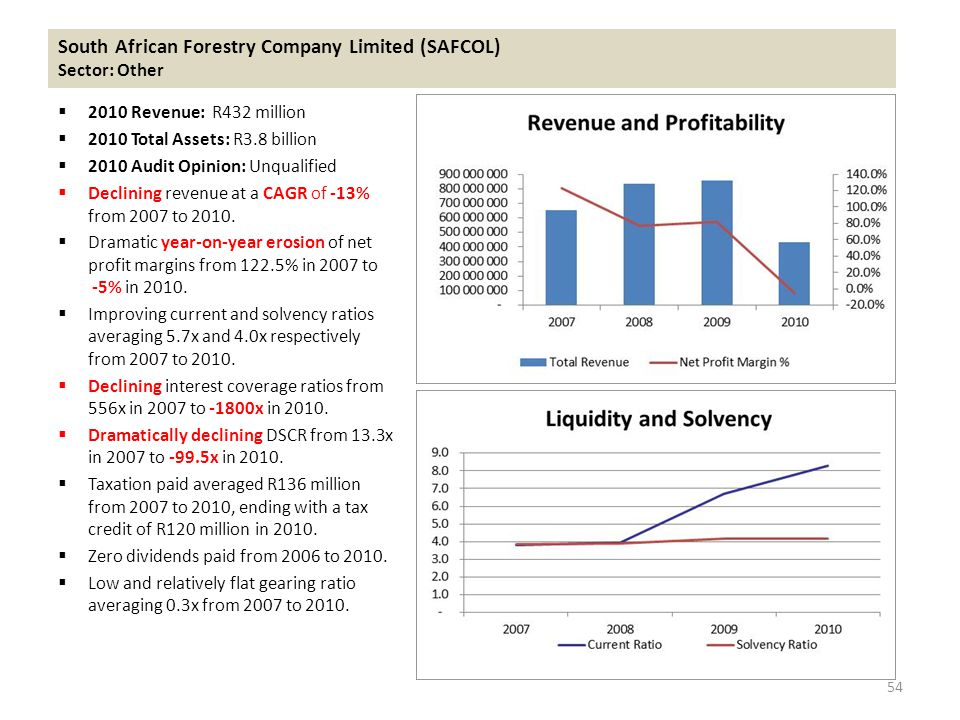 South African Forestry Company Limited (SAFCOL) Sector: Other  2010 Revenue: R432 million  2010 Total Assets: R3.8 billion  2010 Audit Opinion: Unqualified  Declining revenue at a CAGR of -13% from 2007 to 2010.