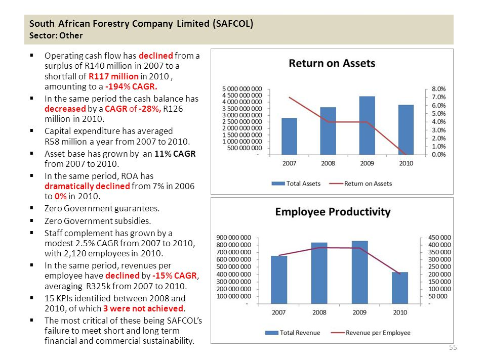  Operating cash flow has declined from a surplus of R140 million in 2007 to a shortfall of R117 million in 2010, amounting to a -194% CAGR.