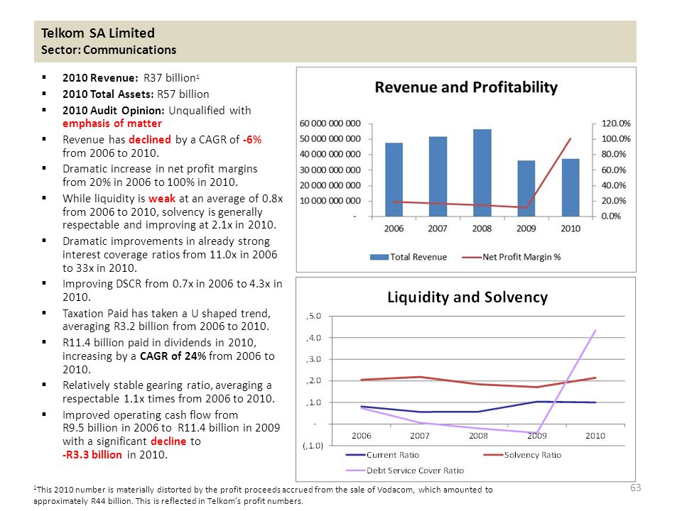 Telkom SA Limited Sector: Communications  2010 Revenue: R37 billion 1  2010 Total Assets: R57 billion  2010 Audit Opinion: Unqualified with emphasis of matter  Revenue has declined by a CAGR of -6% from 2006 to 2010.