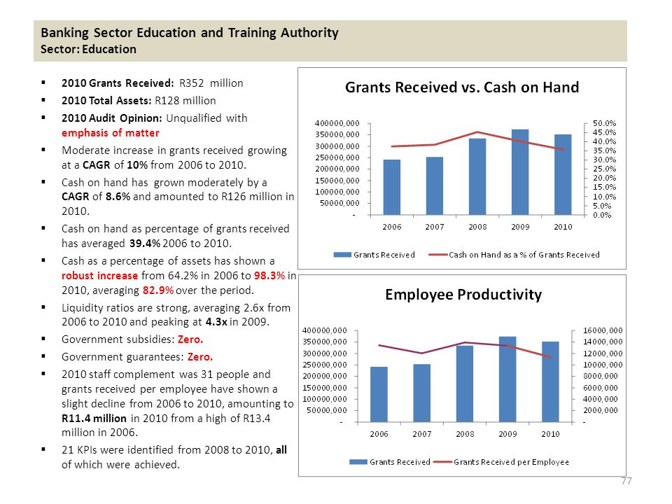 Banking Sector Education and Training Authority Sector: Education  2010 Grants Received: R352 million  2010 Total Assets: R128 million  2010 Audit Opinion: Unqualified with emphasis of matter  Moderate increase in grants received growing at a CAGR of 10% from 2006 to 2010.