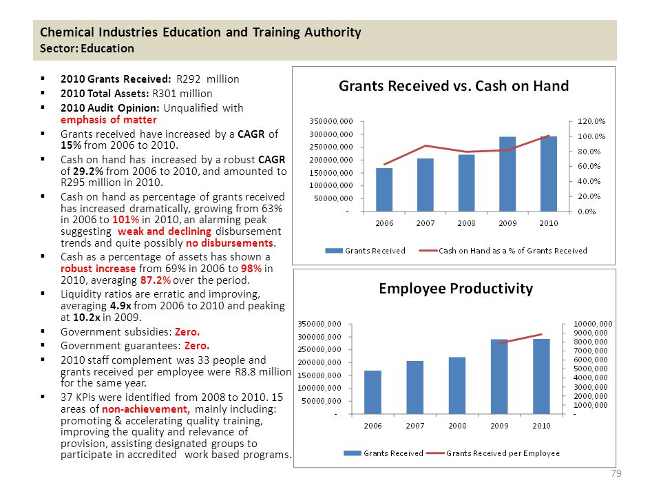 Chemical Industries Education and Training Authority Sector: Education  2010 Grants Received: R292 million  2010 Total Assets: R301 million  2010 Audit Opinion: Unqualified with emphasis of matter  Grants received have increased by a CAGR of 15% from 2006 to 2010.