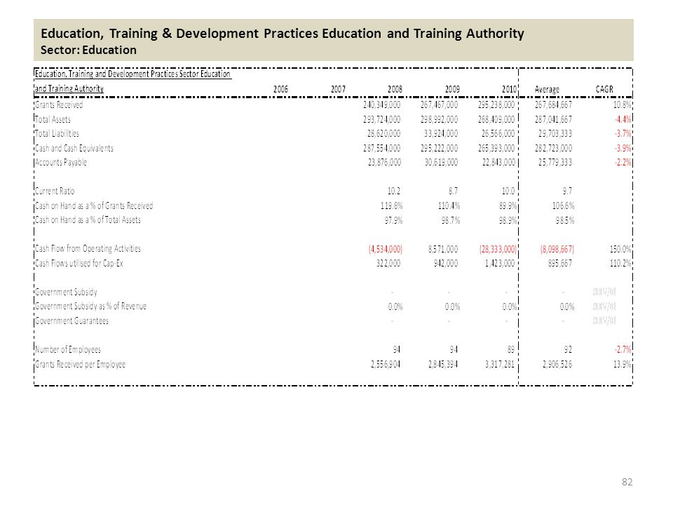 Education, Training & Development Practices Education and Training Authority Sector: Education 82