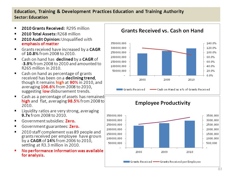 Education, Training & Development Practices Education and Training Authority Sector: Education  2010 Grants Received: R295 million  2010 Total Assets: R268 million  2010 Audit Opinion: Unqualified with emphasis of matter  Grants received have increased by a CAGR of 10.8% from 2008 to 2010.