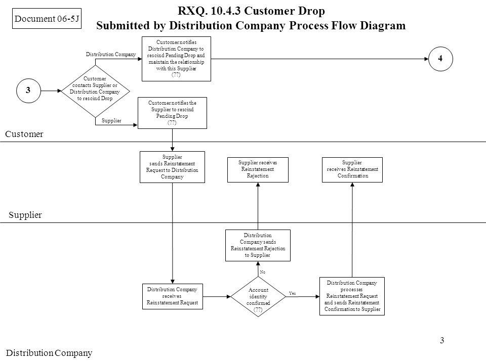 3 Customer Supplier Distribution Company Supplier sends Reinstatement Request to Distribution Company 3 Customer contacts Supplier or Distribution Com