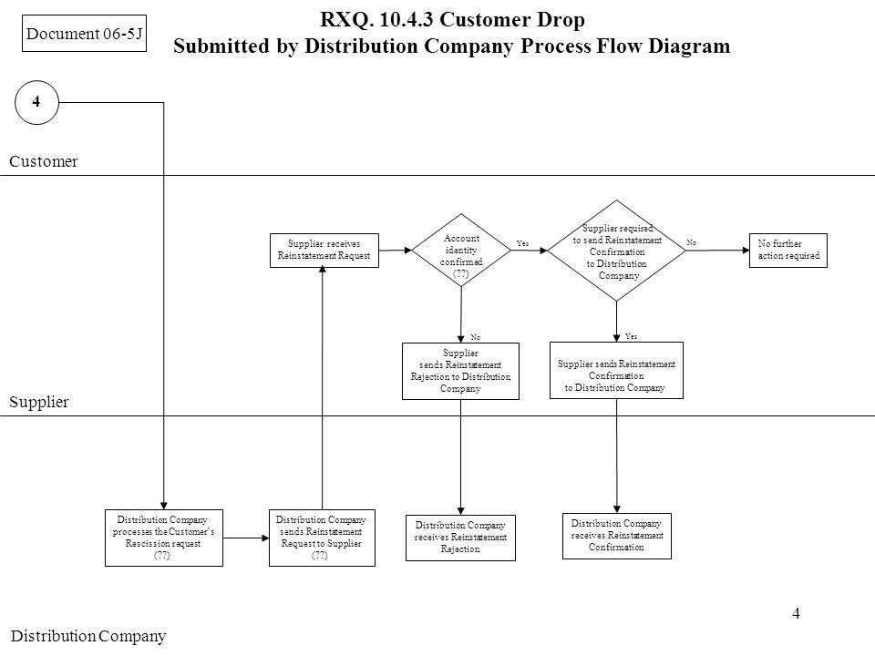 4 Customer Supplier Distribution Company processes the Customer's Rescission request (??) 4 Distribution Company sends Reinstatement Request to Suppli
