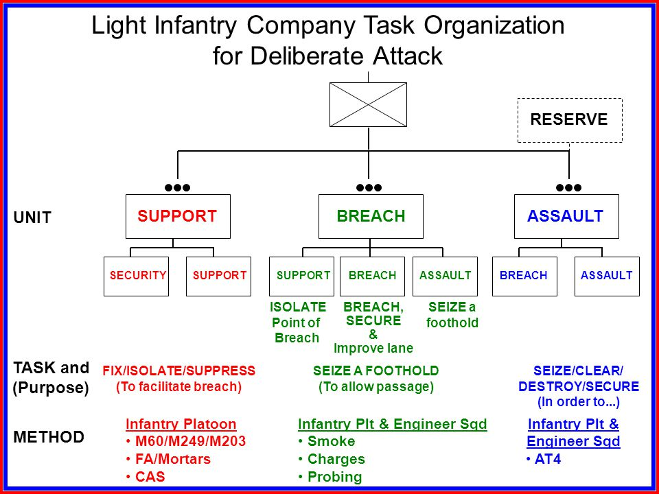 Task Organization for a Deliberate Attack Assault element Support element Breach element Possibly a Reserve FM 7-10, 1990, p. 4-29