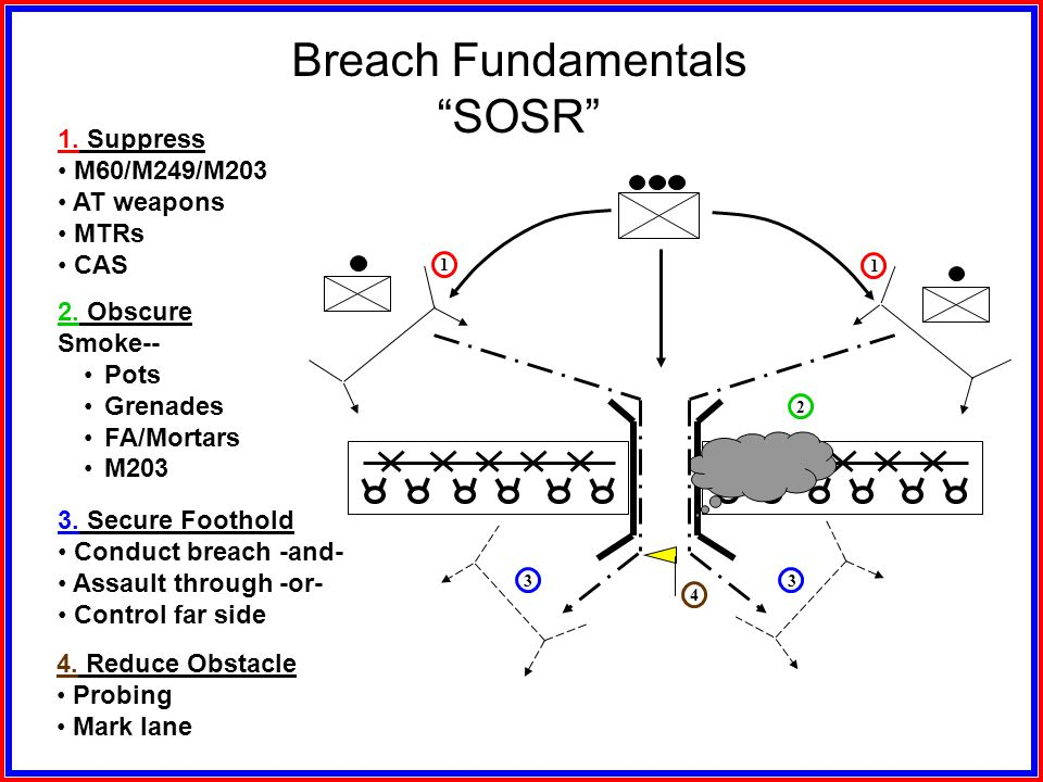 Light Infantry Company Task Organization for Deliberate Attack RESERVE SUPPORT SECURITYSUPPORT BREACH ASSAULTBREACHSUPPORT ISOLATE Point of Breach BRE