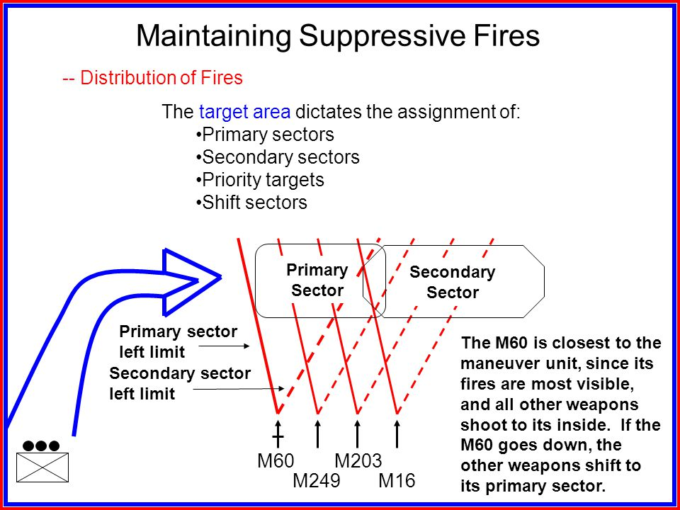 -- Fire Commands -- Weapon Priorities Maintaining Suppressive Fires -- SBF Location Considerations Conduct a good terrain analysis and select a site t