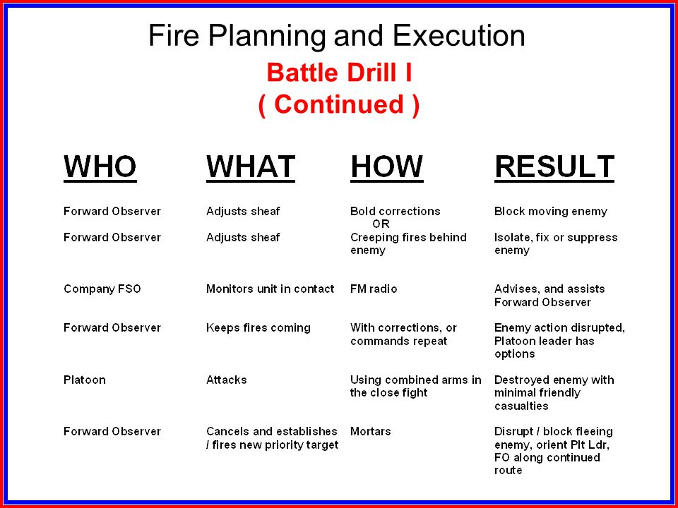 Fire Planning and Execution Battle Drill I ( React To Contact )