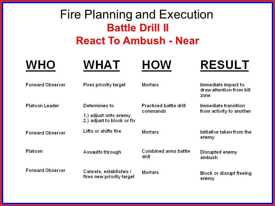 Fire Planning and Execution Battle Drill I ( Continued )