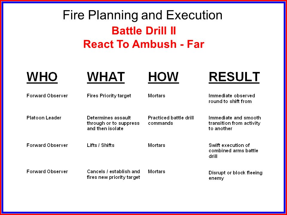 Fire Planning and Execution Battle Drill II React To Ambush - Near