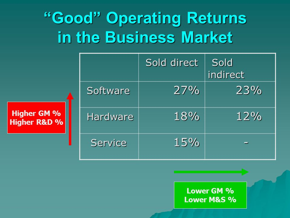 """Good"" Operating Returns in the Business Market Sold direct Sold direct Sold indirect Sold indirect Software Software 27% 27% 23% 23% Hardware Hardwar"