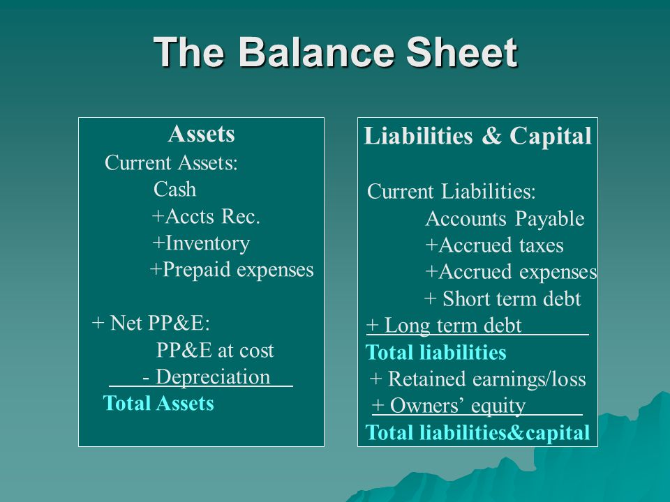 The Balance Sheet Assets Current Assets: Cash +Accts Rec. +Inventory +Prepaid expenses + Net PP&E: PP&E at cost - Depreciation Total Assets Liabilitie