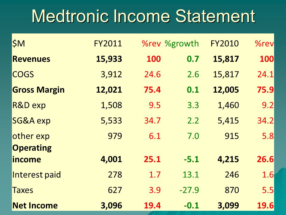 Medtronic Income Statement $MFY2011%rev%growth FY2010%rev Revenues15,9331000.715,817100 COGS3,91224.62.615,81724.1 Gross Margin12,02175.40.112,00575.9