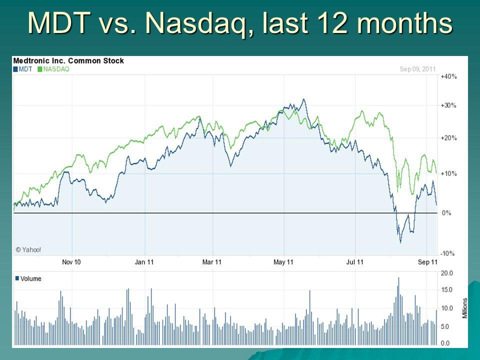 MDT vs. Nasdaq, last 12 months