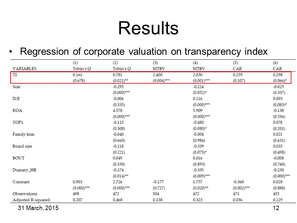 31 March, 201512 Results Regression of corporate valuation on transparency index
