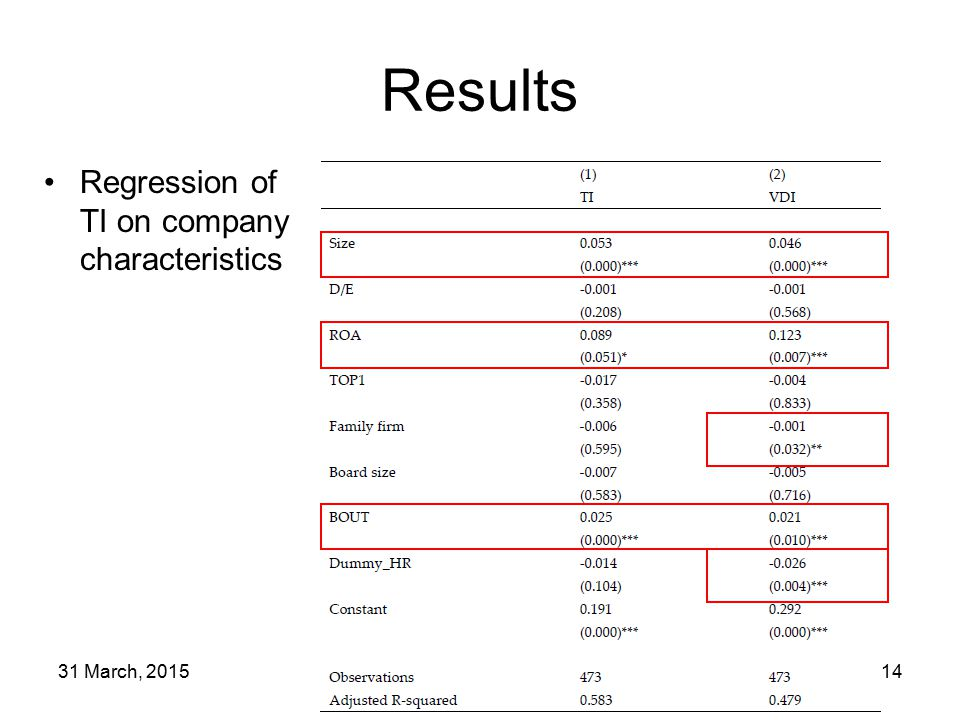 31 March, 201514 Results Regression of TI on company characteristics