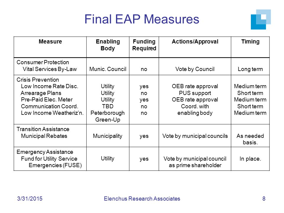 3/31/2015Elenchus Research Associates8 Final EAP Measures MeasureEnabling Body Funding Required Actions/ApprovalTiming Consumer Protection Vital Servi