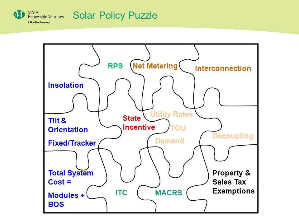 18 Solar Policy Puzzle Insolation Tilt & Orientation Fixed/Tracker Total System Cost = Modules + BOS Interconnection Net Metering Property & Sales Tax Exemptions RPS Utility Rates TOU Demand Decoupling ITCMACRS State Incentive