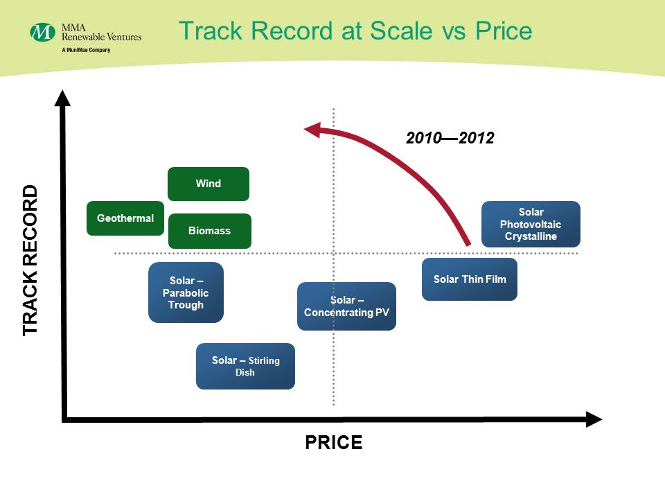 20 Track Record at Scale vs Price TRACK RECORD PRICE Solar Photovoltaic Crystalline Solar – Concentrating PV Solar – Stirling Dish Solar Thin Film Wind Biomass Solar – Parabolic Trough Geothermal 2010—2012