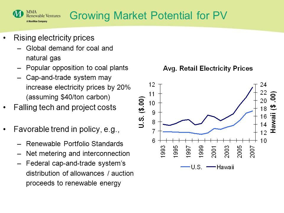 5 Growing Market Potential for PV Rising electricity prices –Global demand for coal and natural gas –Popular opposition to coal plants –Cap-and-trade system may increase electricity prices by 20% (assuming $40/ton carbon) Falling tech and project costs Favorable trend in policy, e.g., –Renewable Portfolio Standards –Net metering and interconnection –Federal cap-and-trade system's distribution of allowances / auction proceeds to renewable energy 2