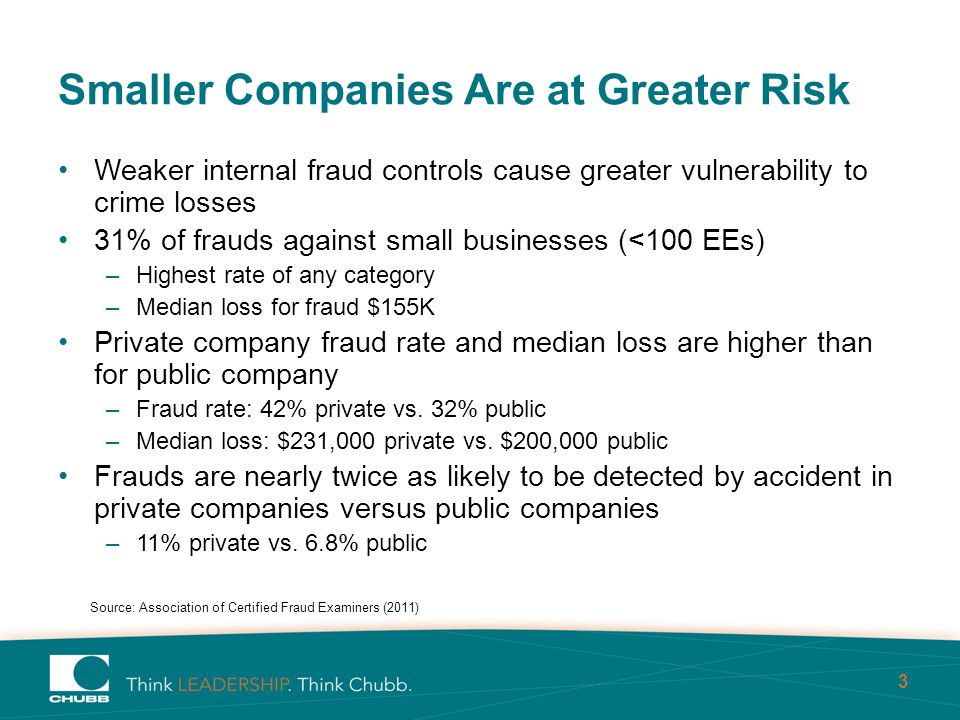 3 Smaller Companies Are at Greater Risk Weaker internal fraud controls cause greater vulnerability to crime losses 31% of frauds against small businesses (<100 EEs) –Highest rate of any category –Median loss for fraud $155K Private company fraud rate and median loss are higher than for public company –Fraud rate: 42% private vs.