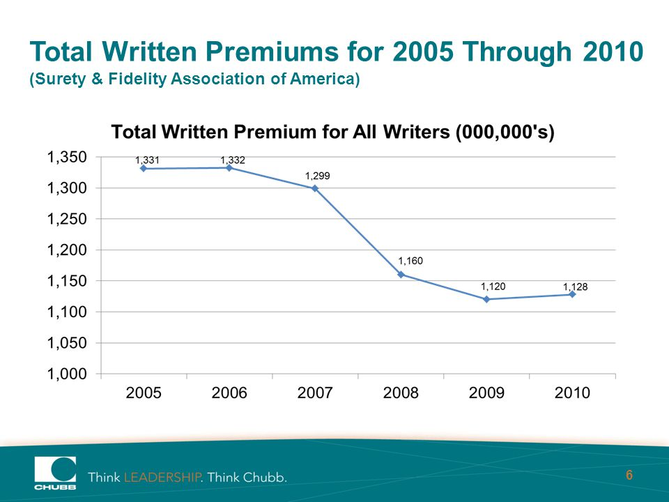 6 Total Written Premiums for 2005 Through 2010 (Surety & Fidelity Association of America)