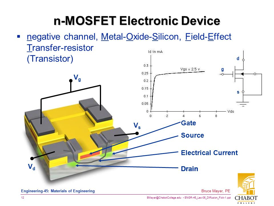 BMayer@ChabotCollege.edu ENGR-45_Lec-06_Diffusion_Fick-1.ppt 12 Bruce Mayer, PE Engineering-45: Materials of Engineering n-MOSFET Electronic Device  negative channel, Metal-Oxide-Silicon, Field-Effect Transfer-resistor (Transistor) Source Drain Gate Drain Electrical Current VgVg VdVd VsVs d s g