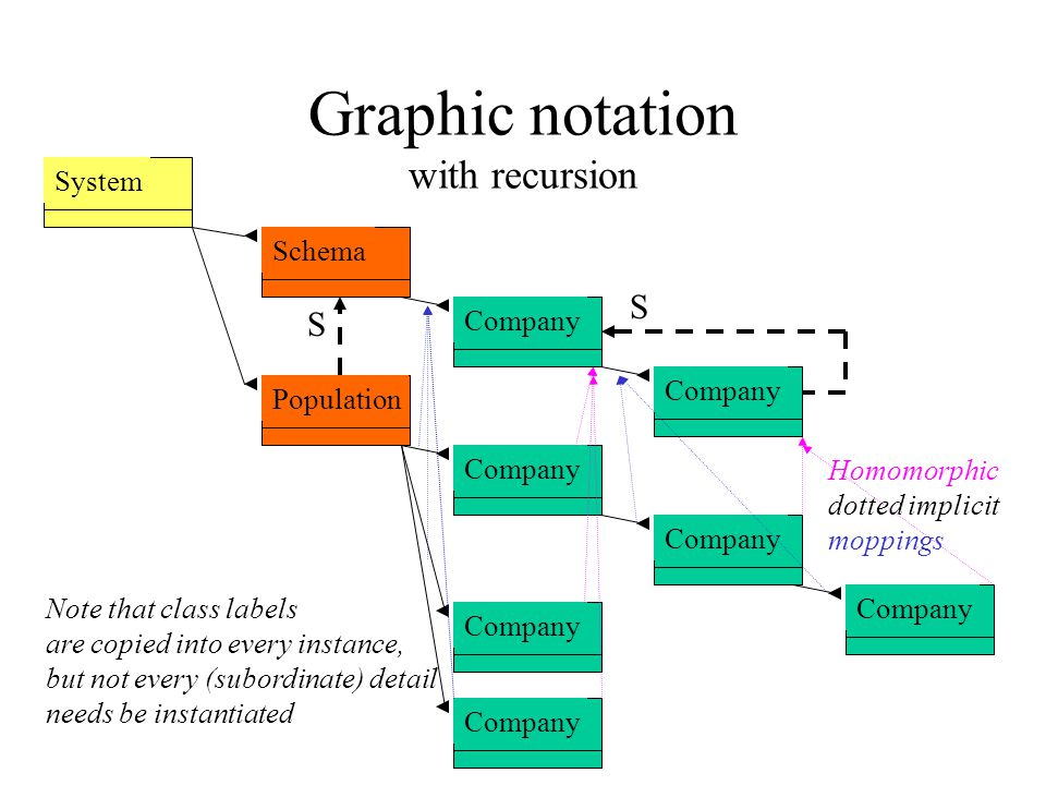 Graphic notation with recursion System Schema Company Population Company S S Note that class labels are copied into every instance, but not every (sub