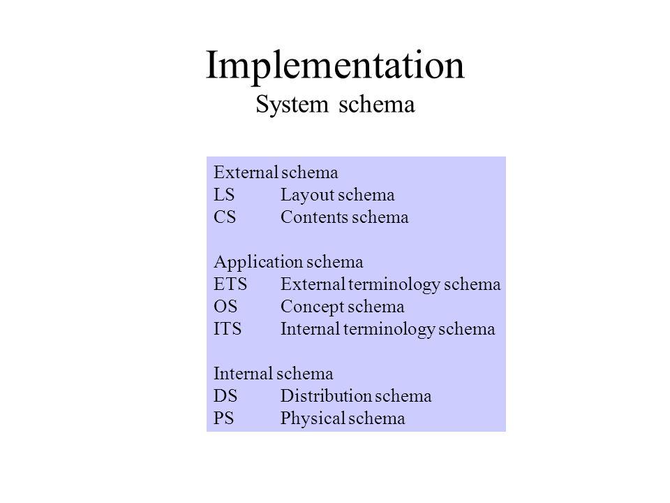 Implementation System schema External schema LSLayout schema CSContents schema Application schema ETSExternal terminology schema OSConcept schema ITSInternal terminology schema Internal schema DSDistribution schema PSPhysical schema
