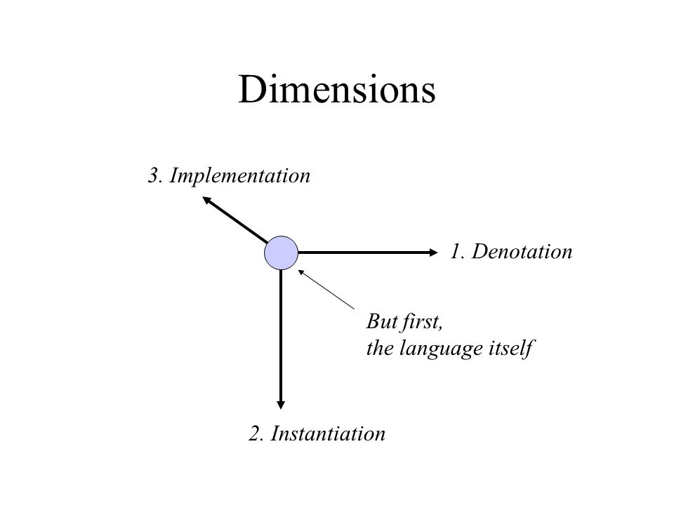 Dimensions 1. Denotation 2. Instantiation 3. Implementation But first, the language itself