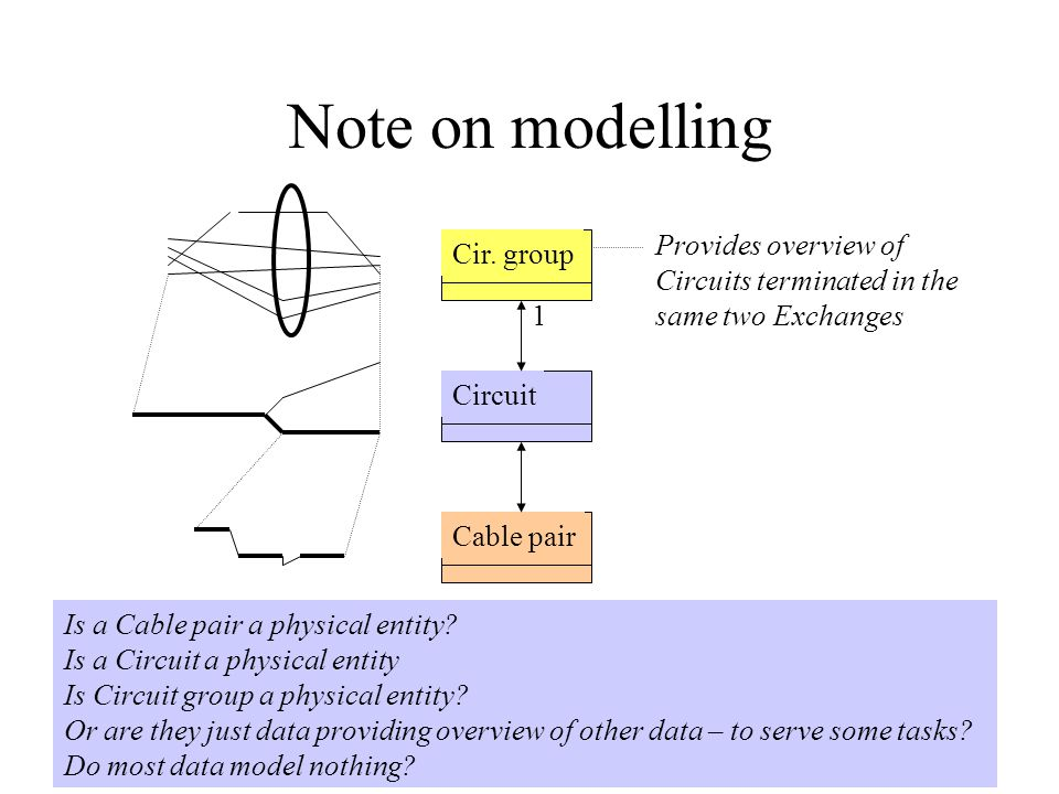 Note on modelling Cir. group Circuit Cable pair Is a Cable pair a physical entity? Is a Circuit a physical entity Is Circuit group a physical entity?