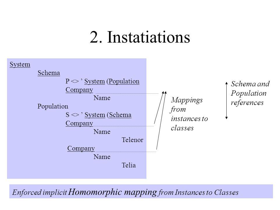 2. Instatiations System Schema P <> ' System (Population Company Name Population S <> ' System (Schema Company Name Telenor Company Name Telia Enforce