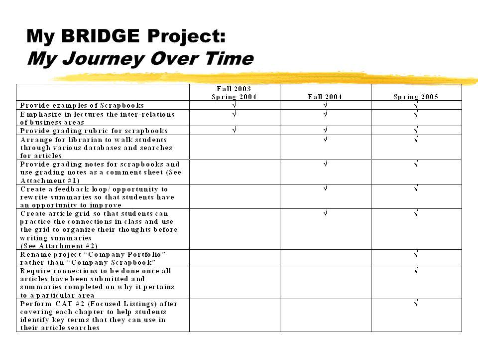 My BRIDGE Project: Classroom Assessment Technique ( CAT ) Hybrid