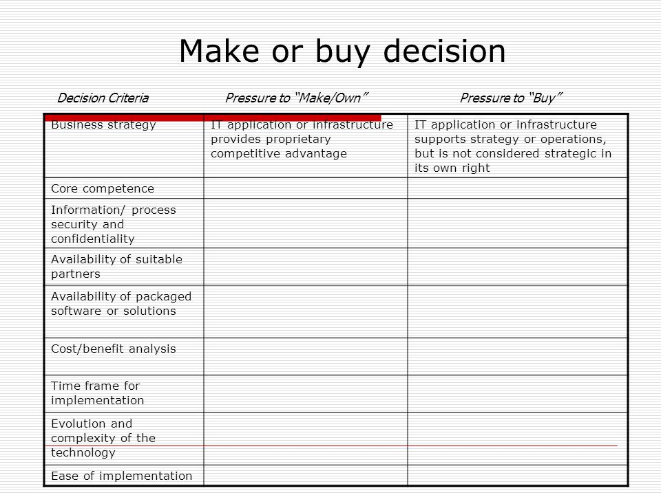 Make or buy decision Business strategyIT application or infrastructure provides proprietary competitive advantage IT application or infrastructure supports strategy or operations, but is not considered strategic in its own right Core competence Information/ process security and confidentiality Availability of suitable partners Availability of packaged software or solutions Cost/benefit analysis Time frame for implementation Evolution and complexity of the technology Ease of implementation Decision Criteria Pressure to Make/Own Pressure to Buy
