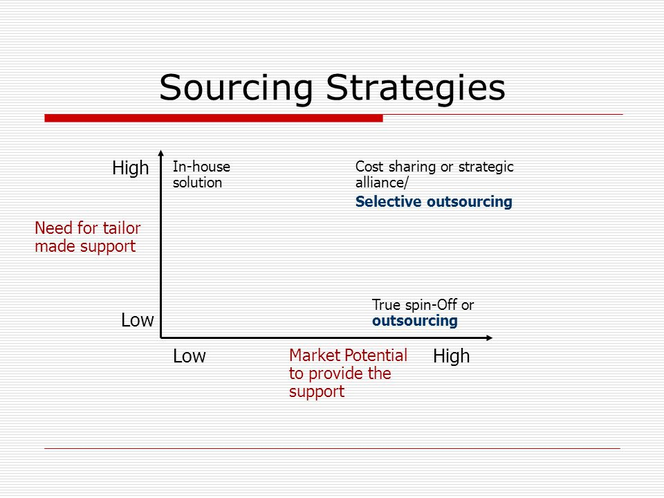 Sourcing Strategies High Low Need for tailor made support LowHigh Market Potential to provide the support In-house solution Cost sharing or strategic
