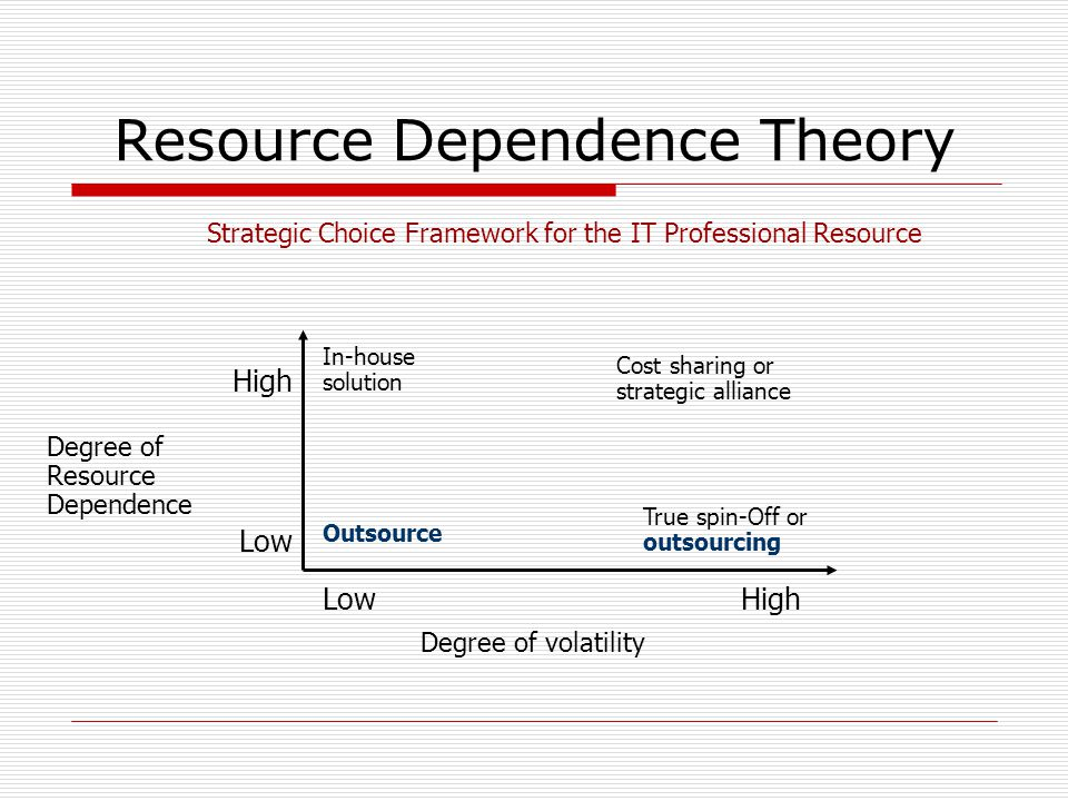 Resource Dependence Theory High Low Degree of Resource Dependence LowHigh Degree of volatility In-house solution Cost sharing or strategic alliance Outsource True spin-Off or outsourcing Strategic Choice Framework for the IT Professional Resource