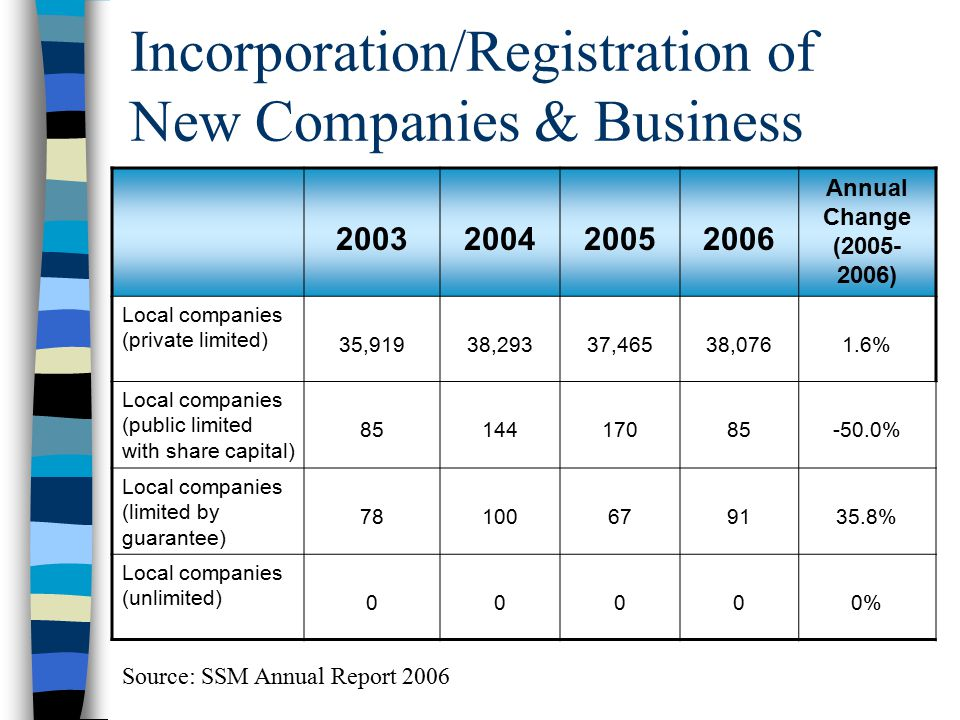 Incorporation/Registration of New Companies & Business 2003200420052006 Annual Change (2005- 2006) Local companies (private limited) 35,91938,29337,46