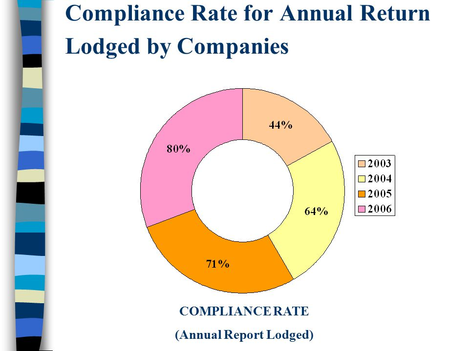 Compliance Rate for Annual Return Lodged by Companies COMPLIANCE RATE (Annual Report Lodged)