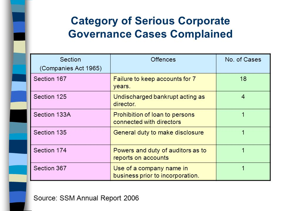 Category of Serious Corporate Governance Cases Complained Section (Companies Act 1965) OffencesNo. of Cases Section 167Failure to keep accounts for 7