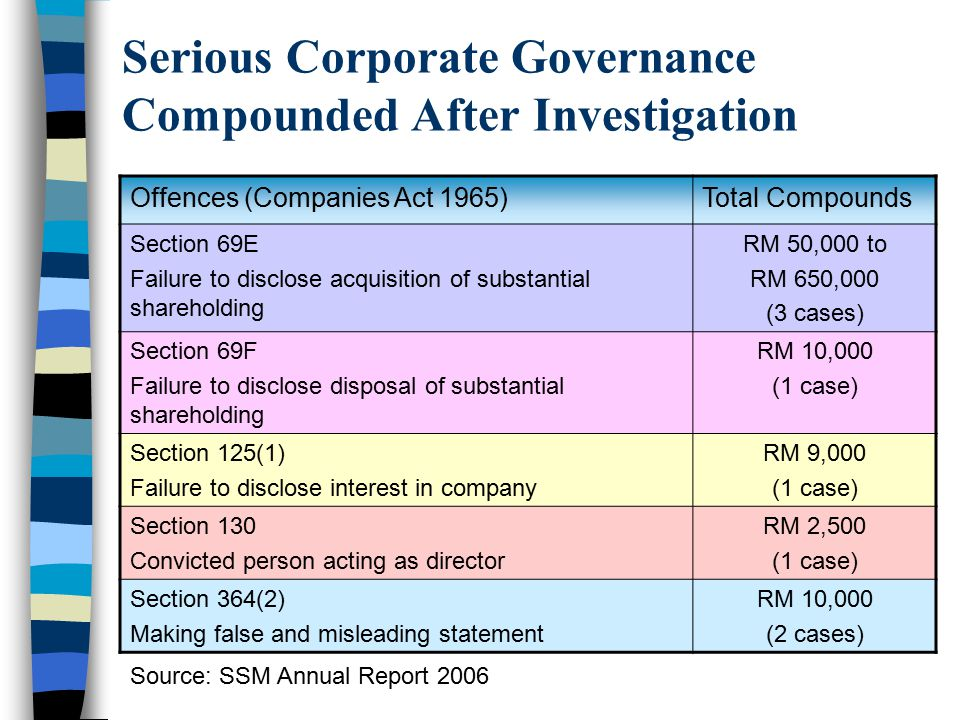 Serious Corporate Governance Compounded After Investigation Offences (Companies Act 1965)Total Compounds Section 69E Failure to disclose acquisition o