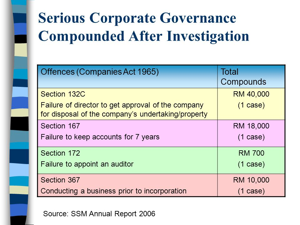 Serious Corporate Governance Compounded After Investigation Offences (Companies Act 1965)Total Compounds Section 132C Failure of director to get appro