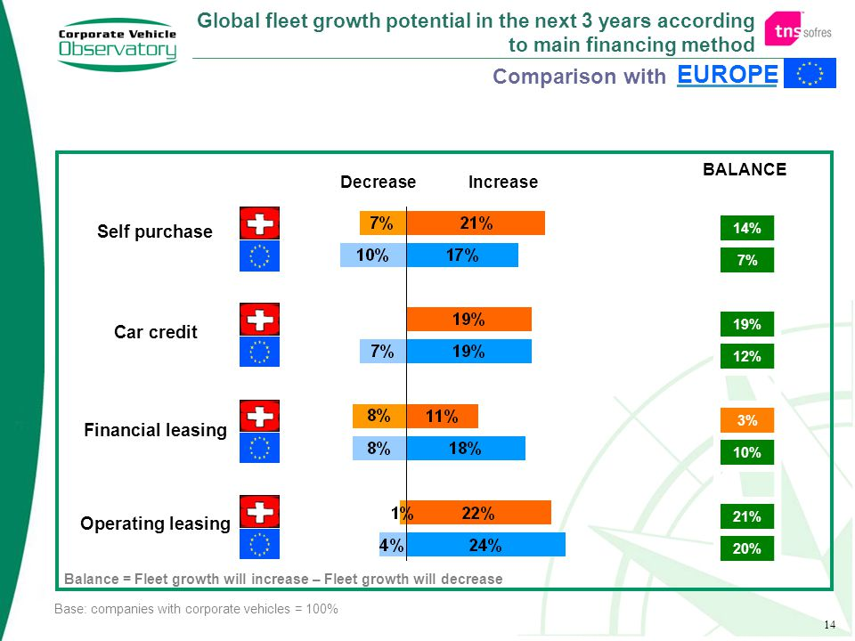 14 Comparison with EUROPE Global fleet growth potential in the next 3 years according to main financing method DecreaseIncrease Base: companies with corporate vehicles = 100% Balance = Fleet growth will increase – Fleet growth will decrease Self purchase Car credit Financial leasing Operating leasing BALANCE 14% 7% 19% 12% 3% 10% 21% 20%
