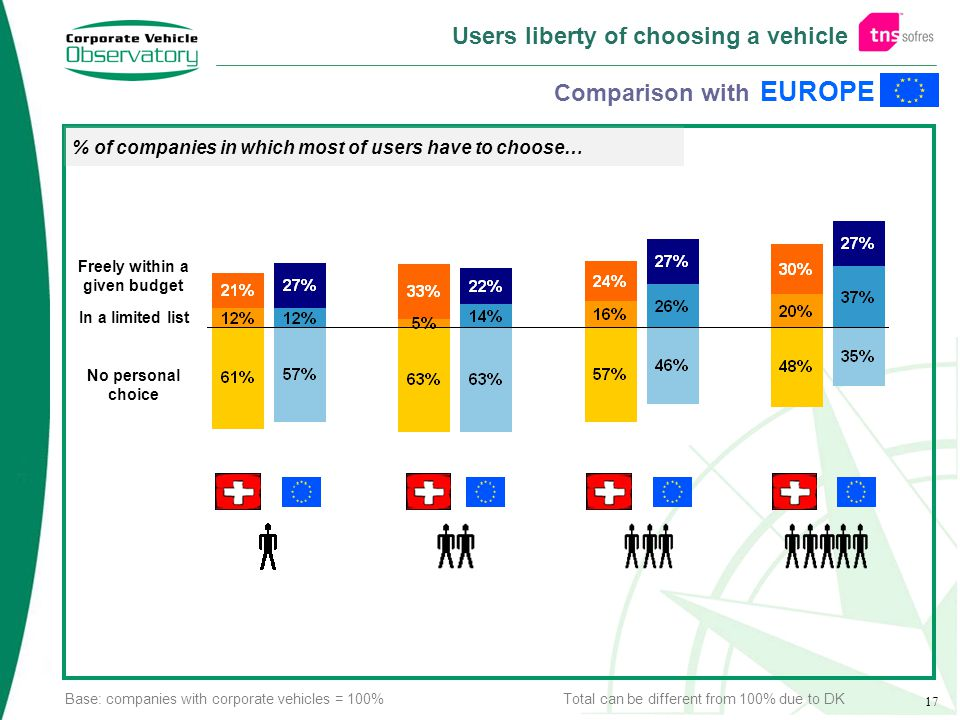 17 Users liberty of choosing a vehicle EUROPE Comparison with Freely within a given budget In a limited list No personal choice % of companies in which most of users have to choose… Base: companies with corporate vehicles = 100% Total can be different from 100% due to DK
