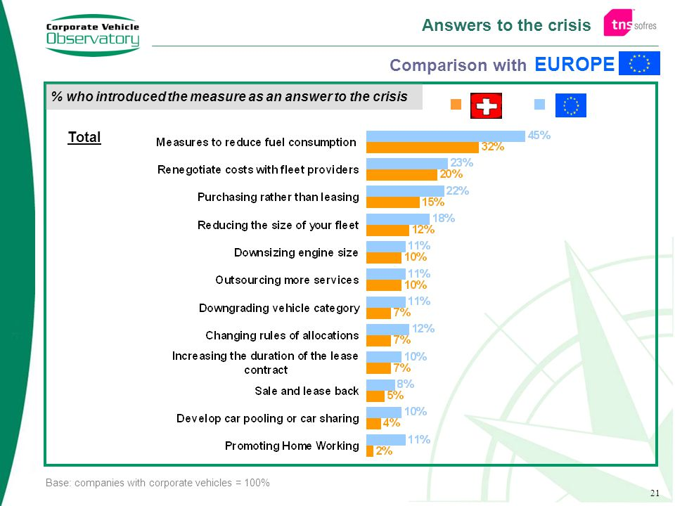 21 Answers to the crisis % who introduced the measure as an answer to the crisis EUROPE Comparison with Total Base: companies with corporate vehicles = 100%