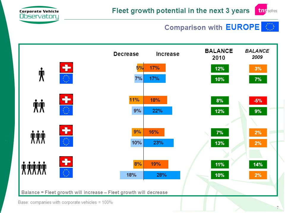 7 Fleet growth potential in the next 3 years DecreaseIncrease Base: companies with corporate vehicles = 100% BALANCE 2010 Balance = Fleet growth will increase – Fleet growth will decrease -0.8% 26 -0.8% 26 12% 10% 8% 12% 7% 13% 11% 10% BALANCE 2009 3% 7% -5% 9% 2% 14% 2% EUROPE Comparison with