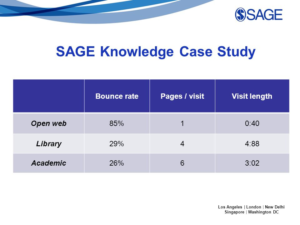 Los Angeles | London | New Delhi Singapore | Washington DC SAGE Knowledge Case Study Bounce ratePages / visitVisit length Open web85%10:40 Library29%44:88 Academic26%63:02
