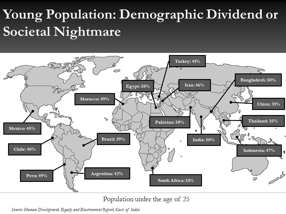 Young Population: Demographic Dividend or Societal Nightmare Population under the age of 25 Source: Human Development, Equity and Environment Report, Govt.